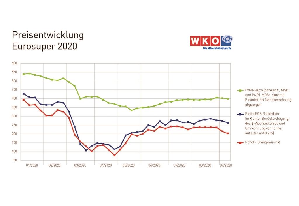 Preisentwicklung-Eurosuper 2020