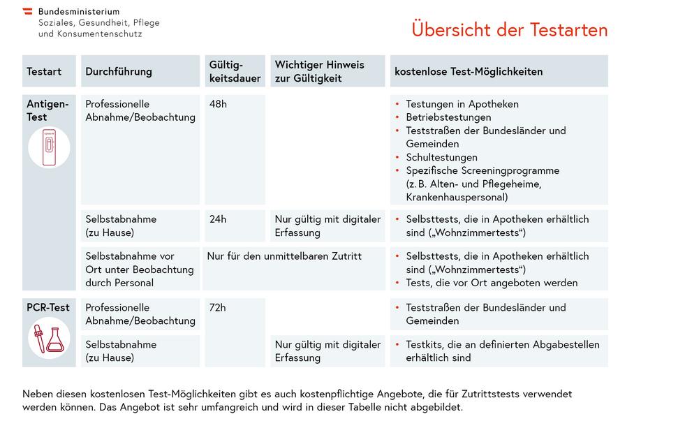 Uebersicht-Testarten